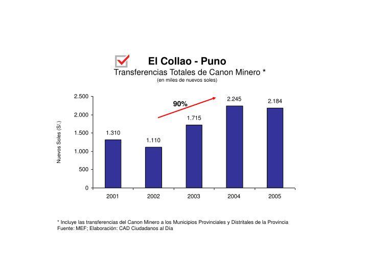 El Collao - Puno