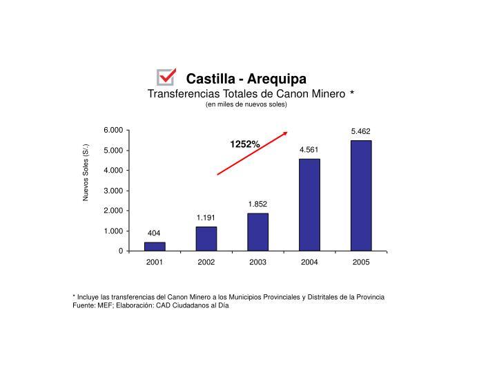 Castilla - Arequipa