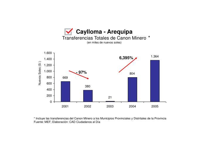 Caylloma - Arequipa
