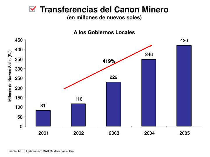 Transferencias del Canon Minero