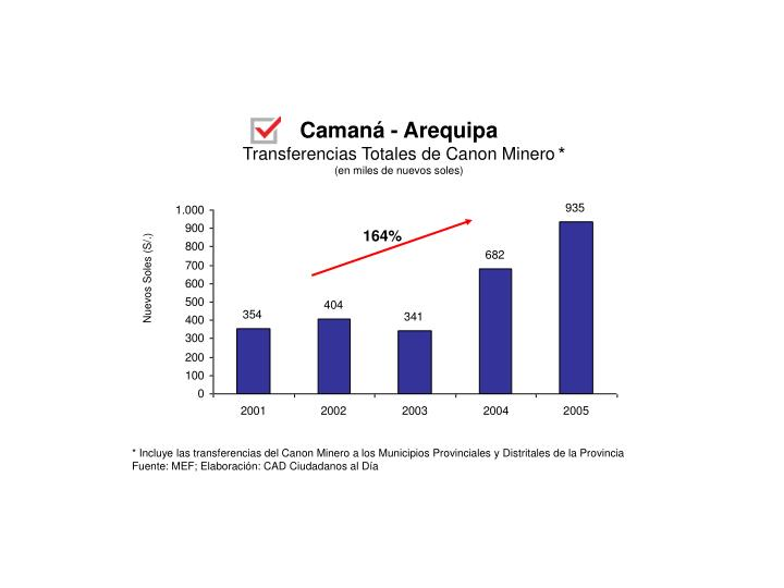 Camaná - Arequipa