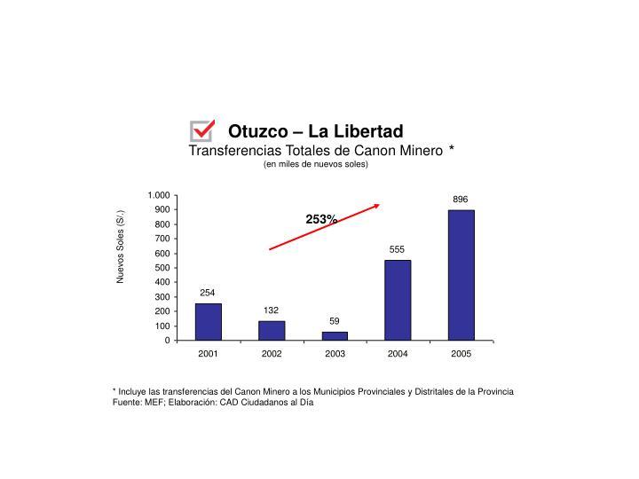 Otuzco – La Libertad