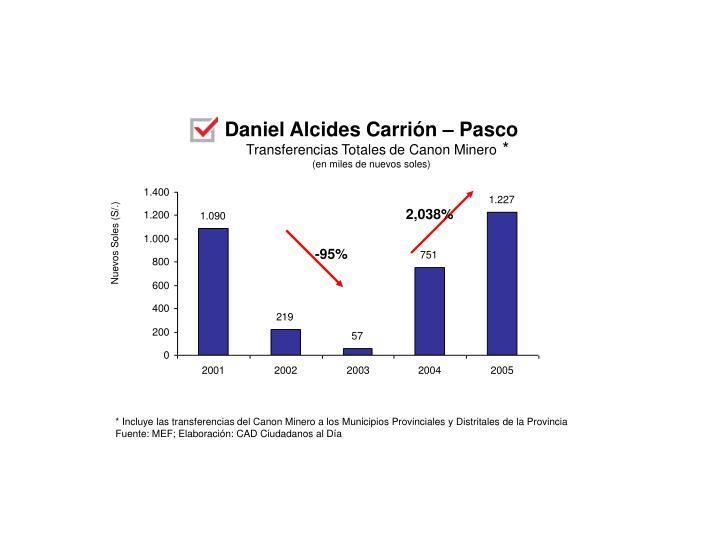 Daniel Alcides Carrión – Pasco