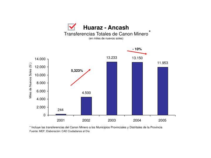 Huaraz - Ancash