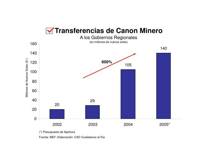 Transferencias de Canon Minero