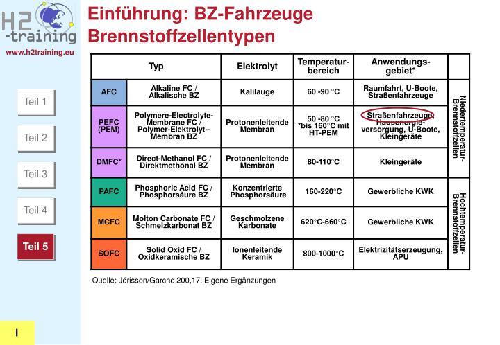 Einführung: BZ-Fahrzeuge