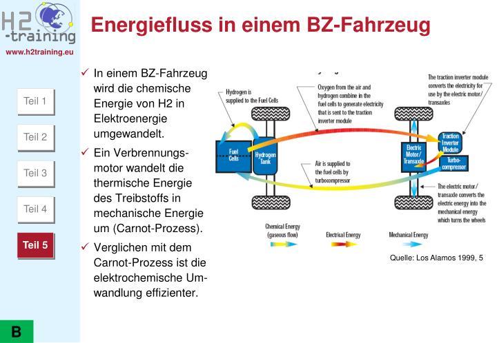 Energiefluss in einem BZ-Fahrzeug