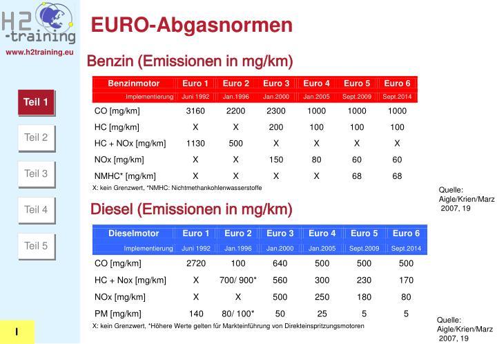 EURO-Abgasnormen