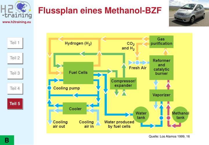 Flussplan eines Methanol-BZF