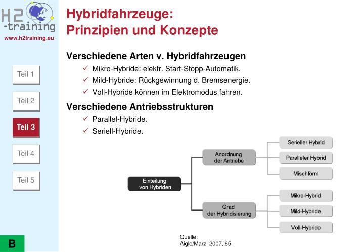 Hybridfahrzeuge: