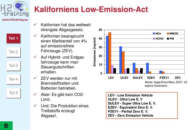 Kaliforniens Low-Emission-Act