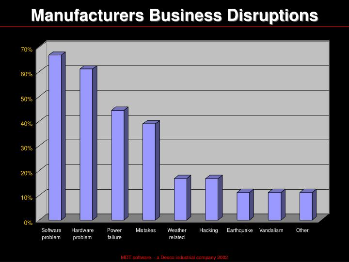 Manufacturers Business Disruptions