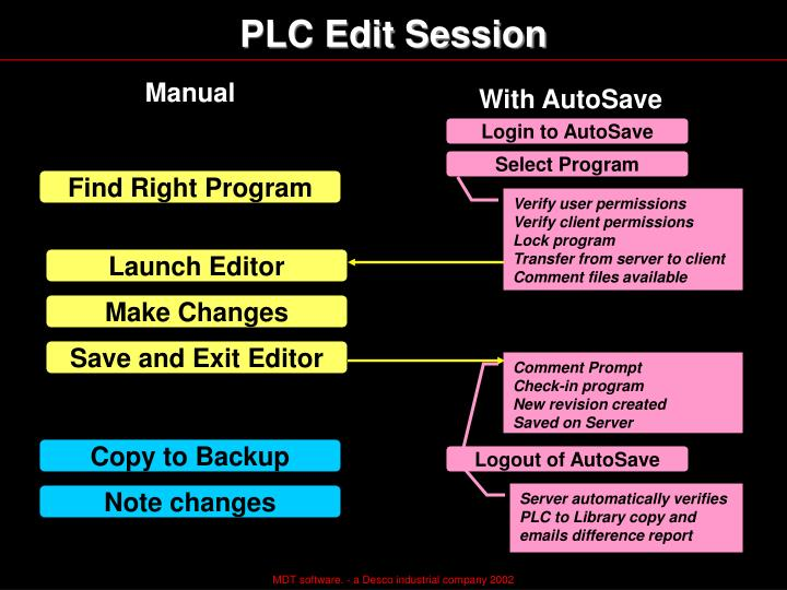 PLC Edit Session