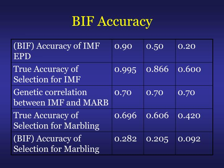 BIF Accuracy