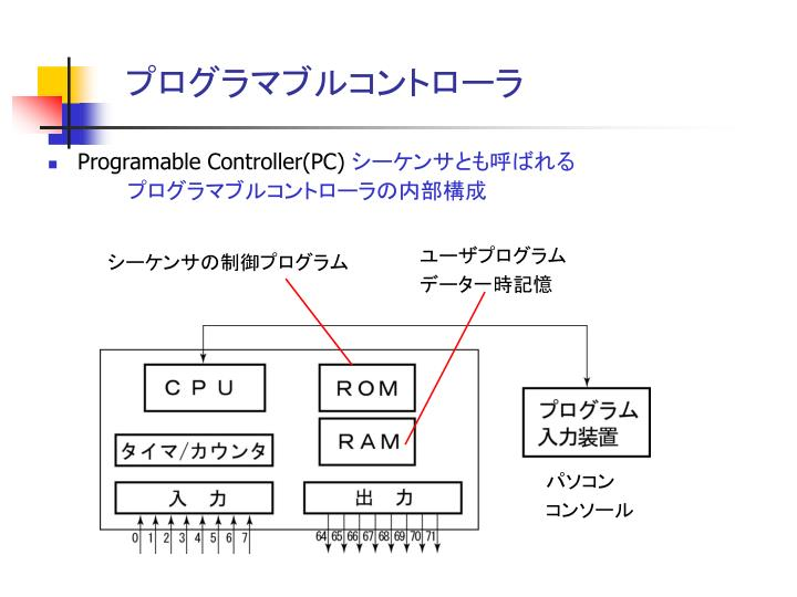 プログラマブルコントローラ