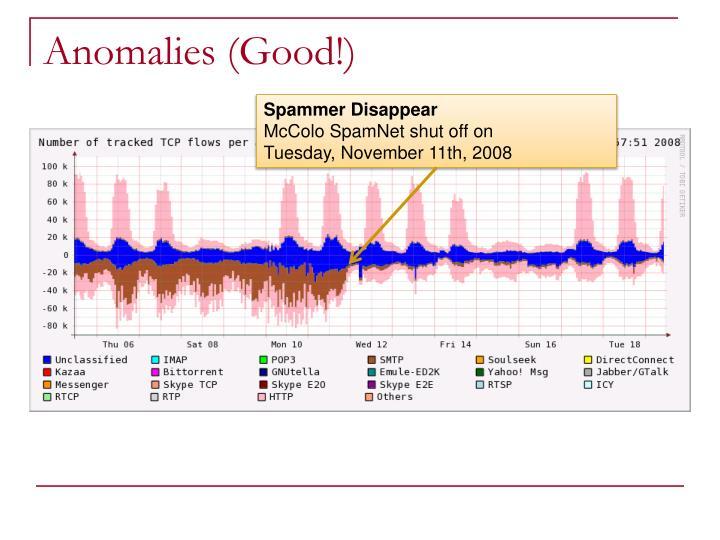 Anomalies (Good!)