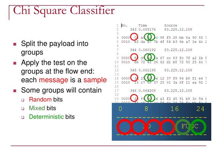 Chi Square Classifier