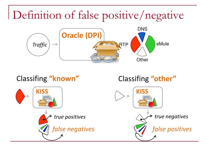 Definition of false positive/negative