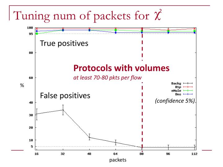 Tuning num of packets for