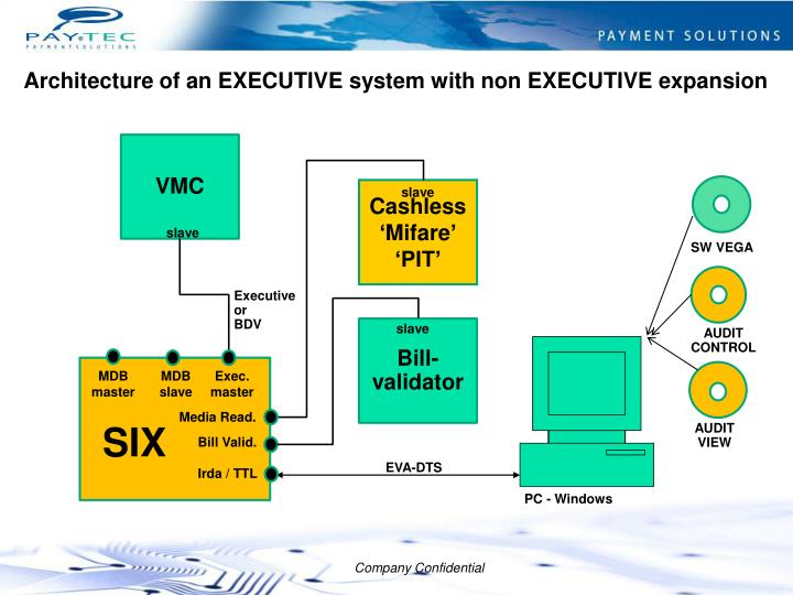 Architecture of an EXECUTIVE system with non EXECUTIVE expansion