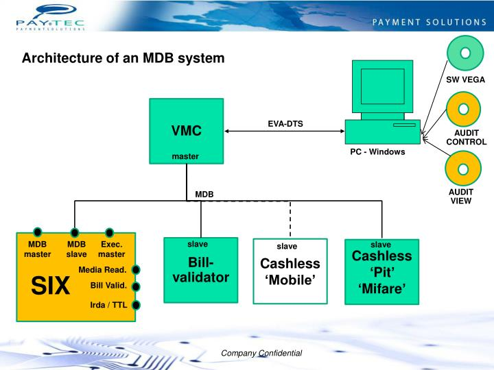 Architecture of an MDB system