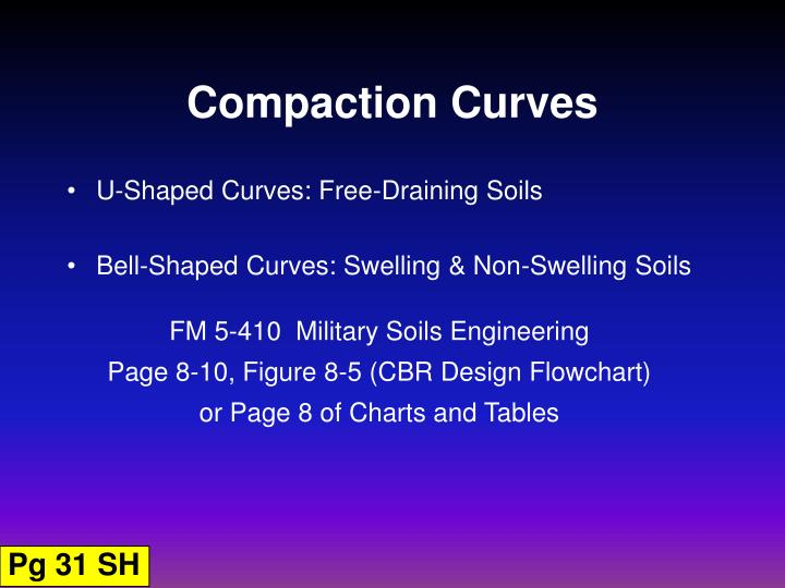 Compaction Curves