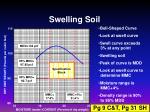 swelling soil