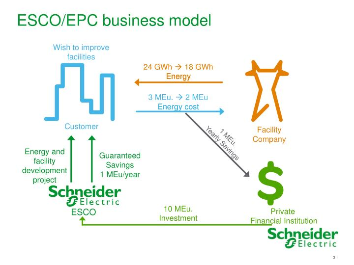 Esco epc business model
