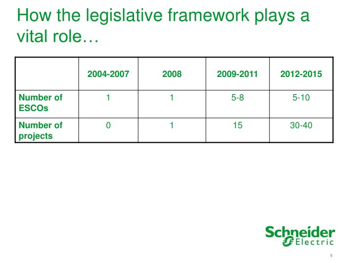 How the legislative framework plays a vital role…