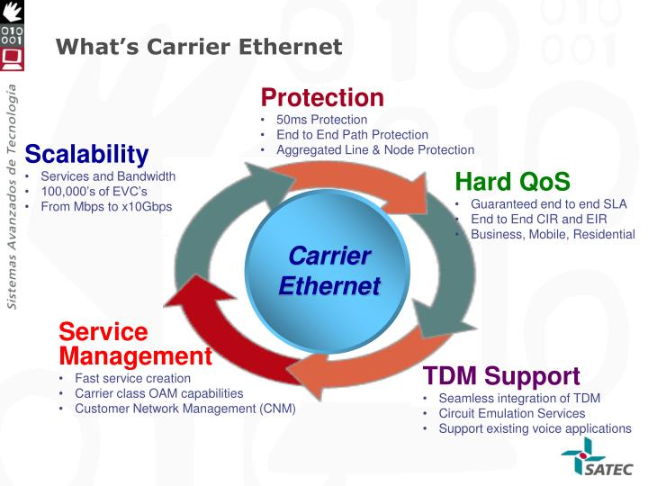 What's Carrier Ethernet