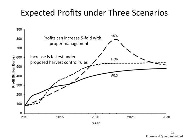 Expected Profits under Three Scenarios