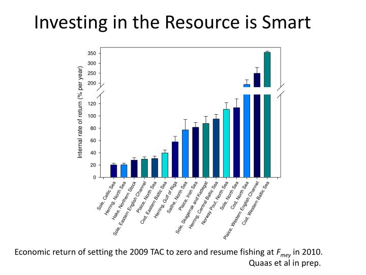 Investing in the Resource is Smart