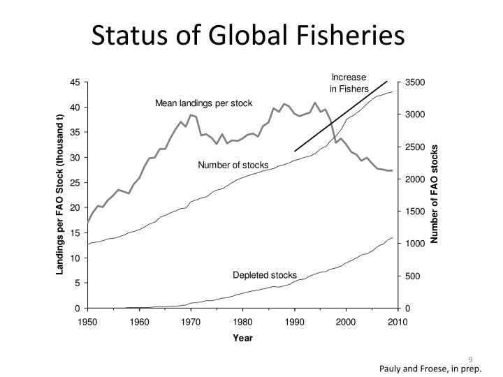 Status of Global Fisheries