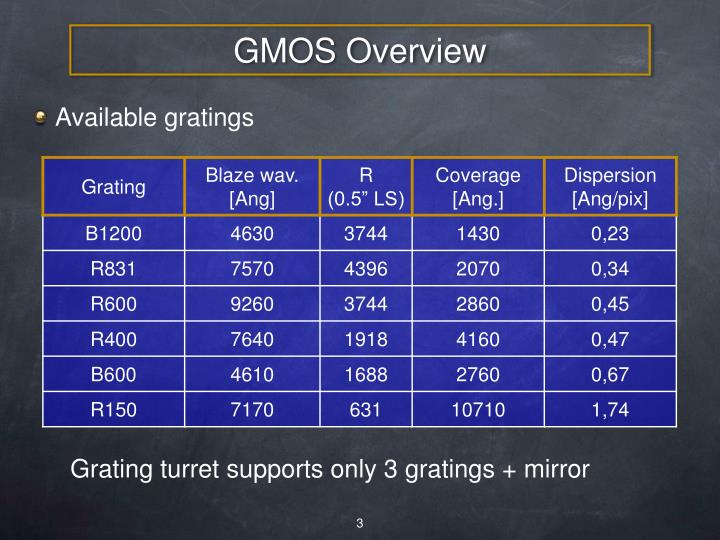 GMOS Overview