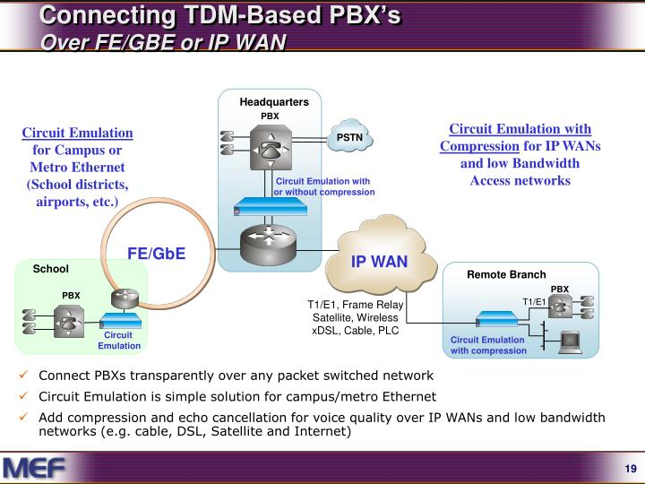Connecting TDM-Based PBX's