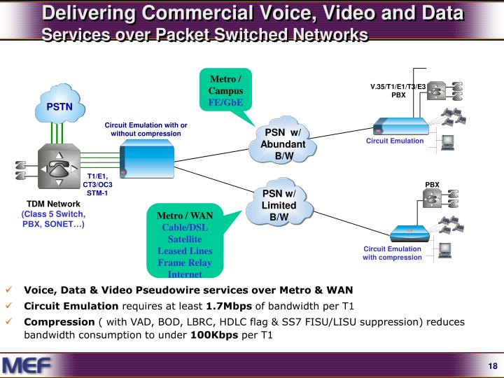 Delivering Commercial Voice, Video and Data