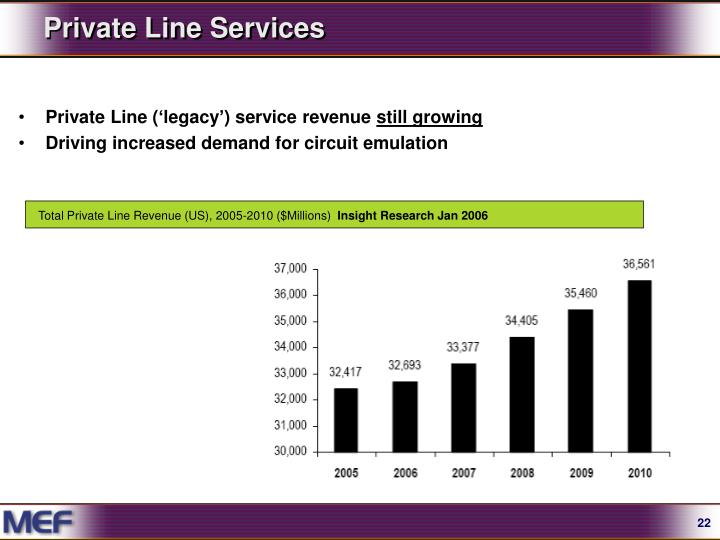 Private Line ('legacy') service revenue