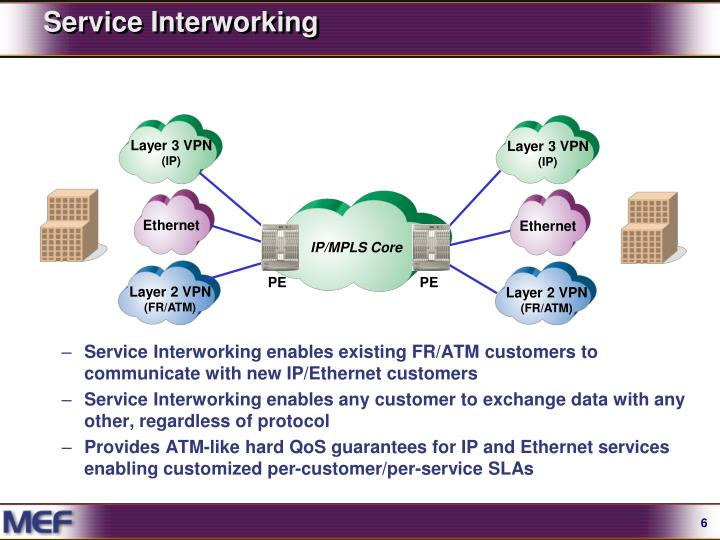 Service Interworking