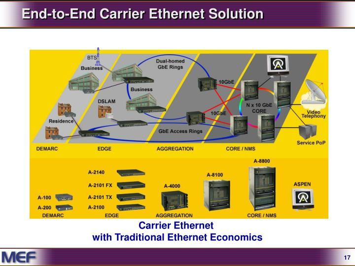 End-to-End Carrier Ethernet Solution