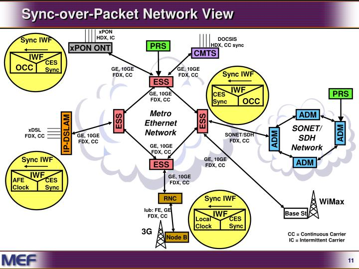 Sync-over-Packet Network View