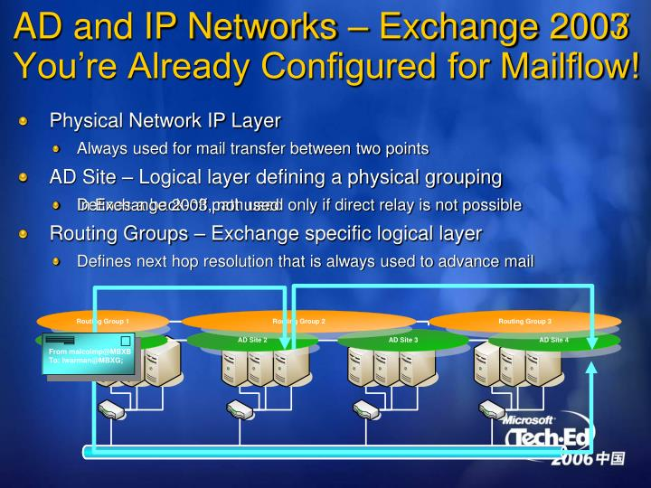 AD and IP Networks – Exchange 2007