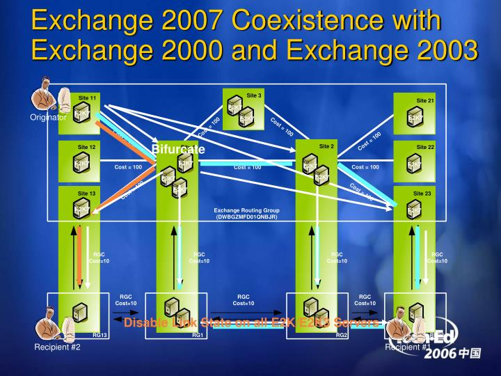 Exchange 2007 Coexistence with Exchange 2000 and Exchange 2003