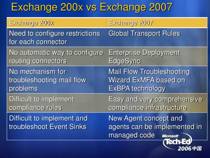 Exchange 200x vs Exchange 2007