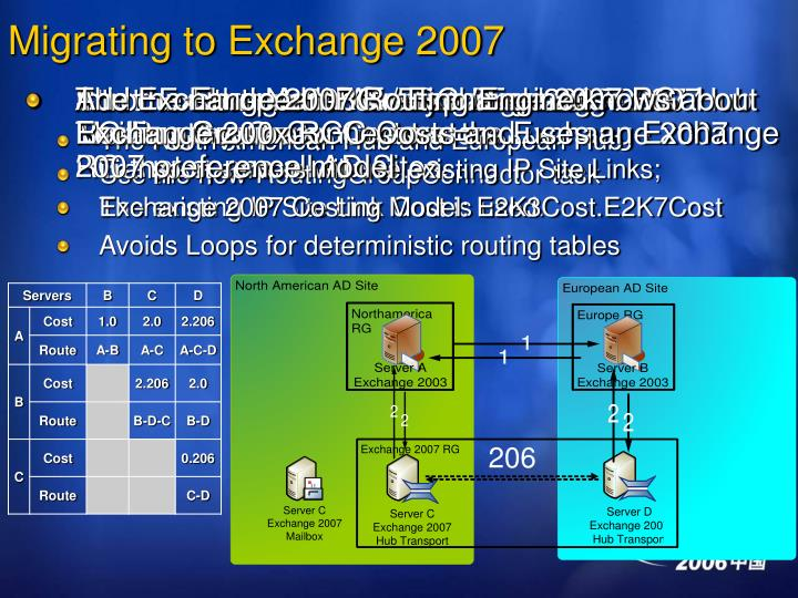 Migrating to Exchange 2007
