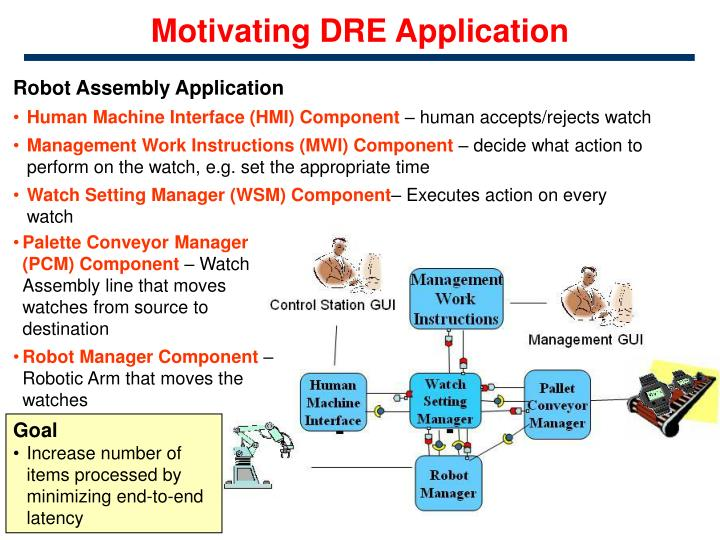 Motivating dre application