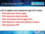 funding sources grap