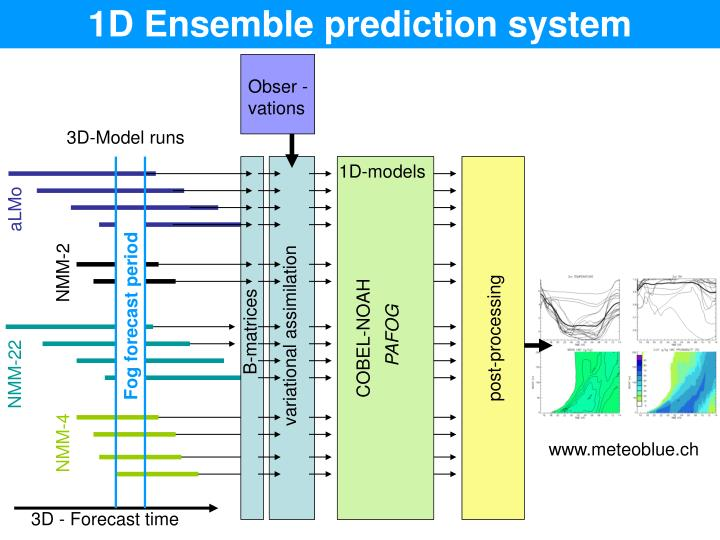 1D Ensemble prediction system
