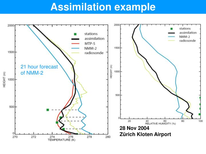 Assimilation example