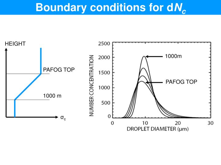 Boundary conditions for d