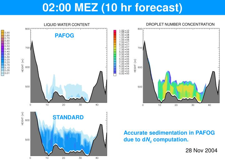 02:00 MEZ (10 hr forecast)
